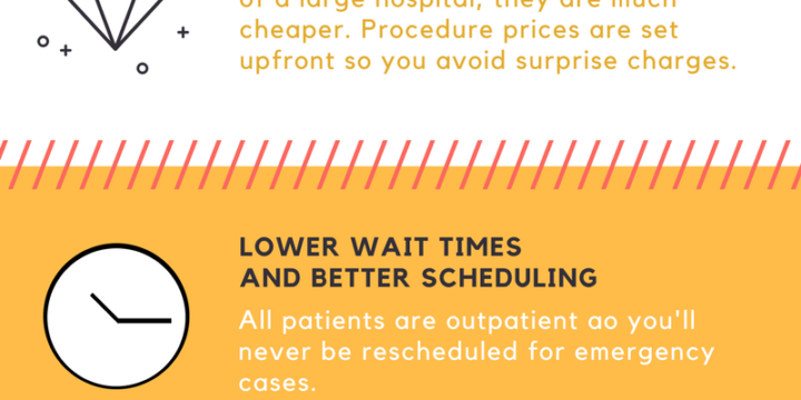 Infographic – 5 Reasons to use an Ambulatory Surgery Center