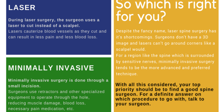 Minimally Invasive Verus Laser Spine Surgery – Which is Right For You?